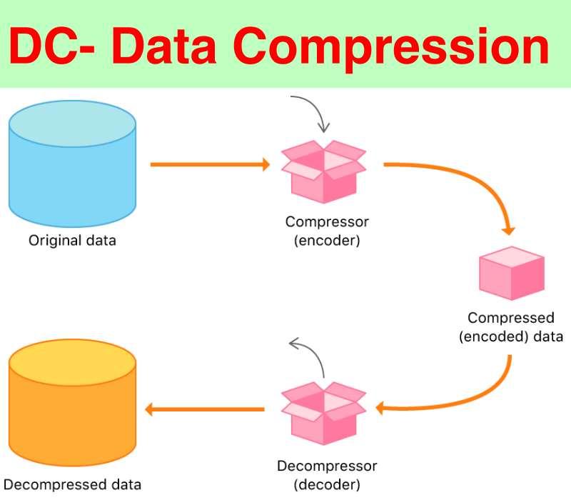 dc-data compression