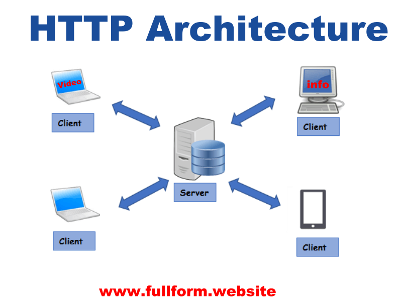 HTTP architecture