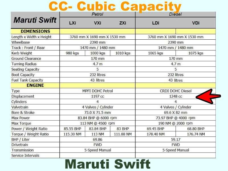 cc- Cubic Capacity