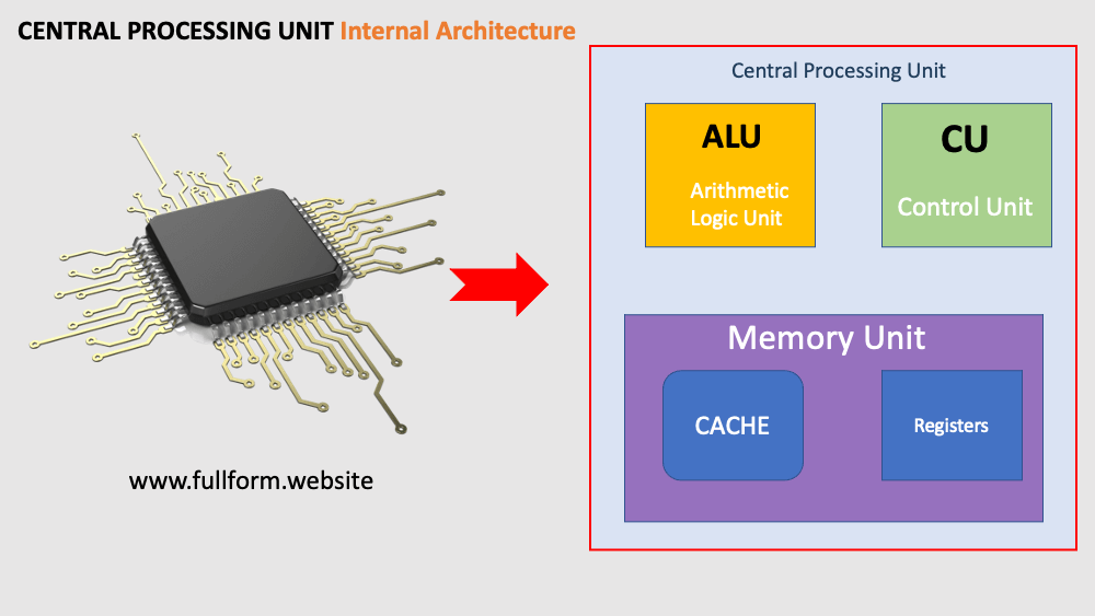 CPU internal Architecture