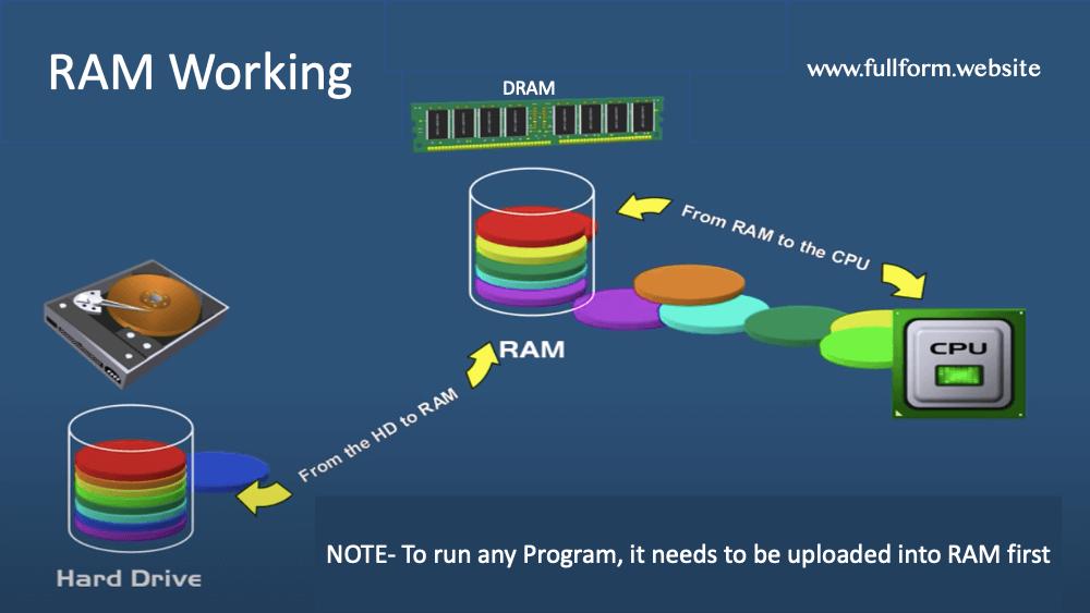 RAM working